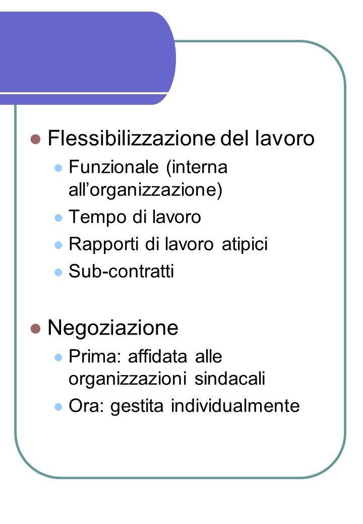 Flessibilizzazione del lavoro Funzionale (interna allorganizzazione) Tempo di lavoro Rapporti di lavoro atipici Sub-contratti Negoziazione Prima: affi
