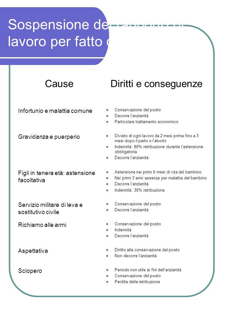 Sospensione del rapporto di lavoro per fatto del lavoratore CauseDiritti e conseguenze Infortunio e malattia comune Conservazione del posto Decorre la