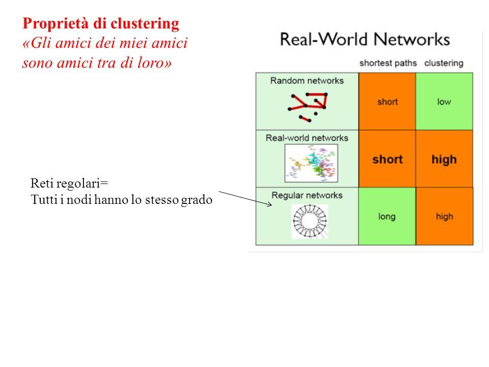 Proprietà di clustering «Gli amici dei miei amici sono amici tra di loro» Reti regolari= Tutti i nodi hanno lo stesso grado