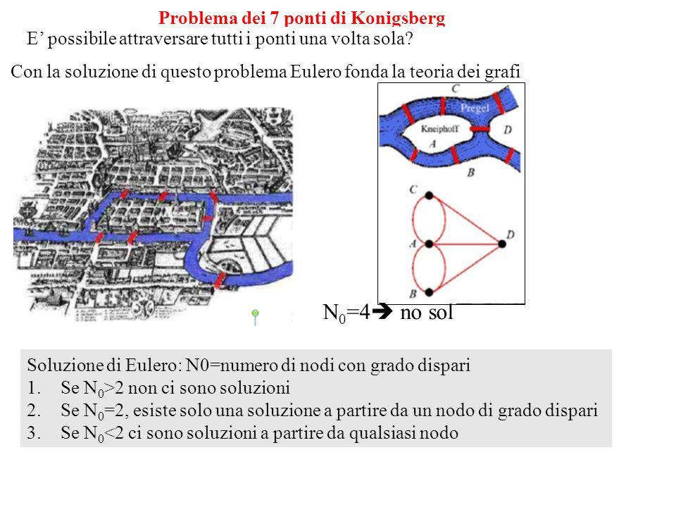 Con la soluzione di questo problema Eulero fonda la teoria dei grafi Problema dei 7 ponti di Konigsberg E possibile attraversare tutti i ponti una volta sola.