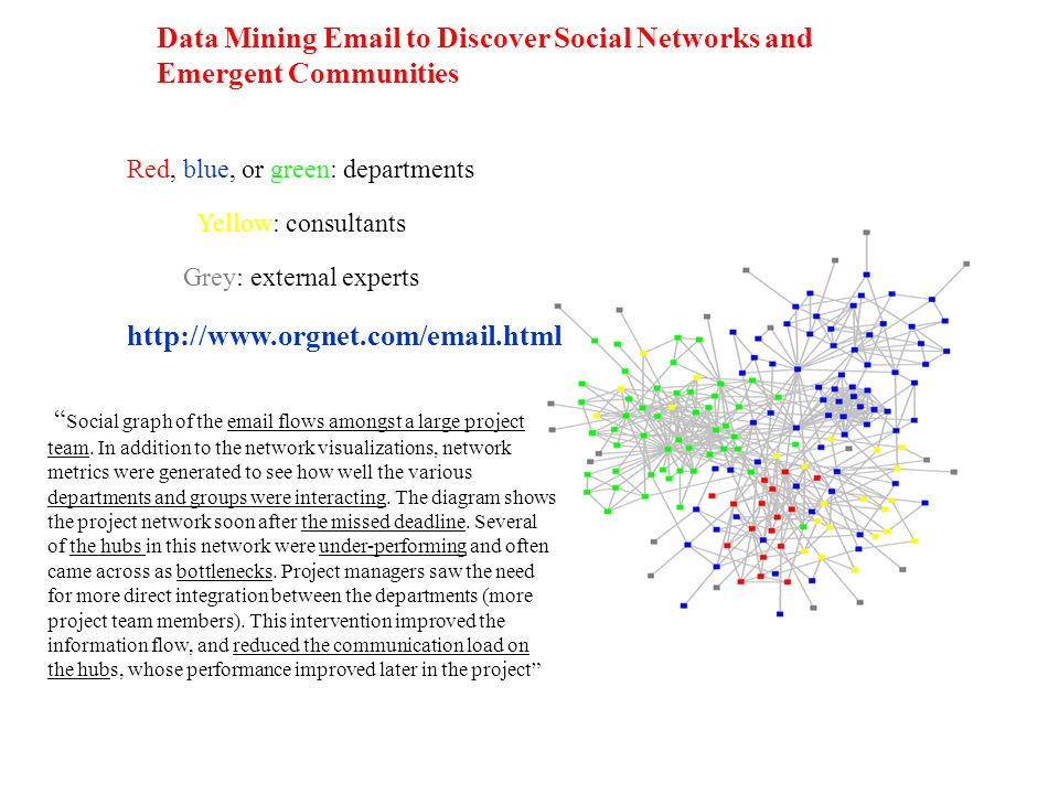 Data Mining Email to Discover Social Networks and Emergent Communities http://www.orgnet.com/email.html Red, blue, or green: departments Yellow: consu