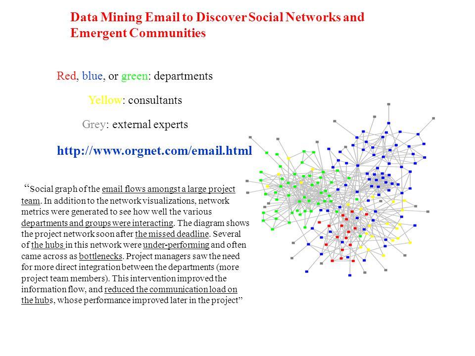 Alcune proprietà comuni delle reti reali complesse Reti grandi: n grande m dello stesso ordine di grandezza di n Quindi la densità è in genere bassa La distanza media molto piccola (Small World) I gradi dei nodi hanno una distribuzione molto eterogenea e quindi il grado medio non è significativo