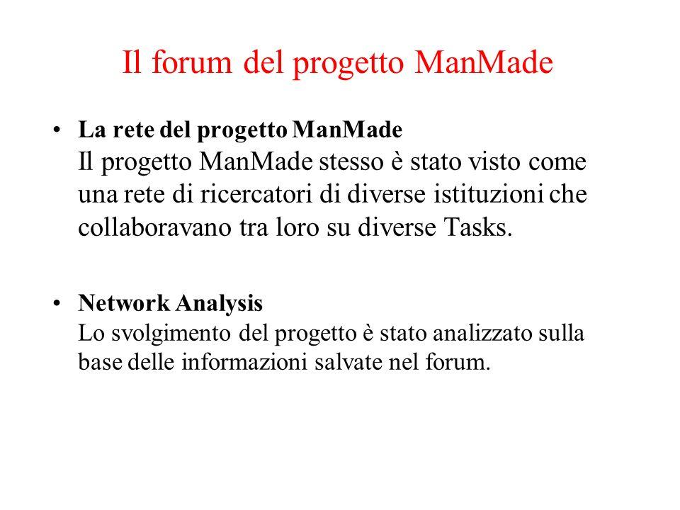 6 Il forum del progetto ManMade La rete del progetto ManMade Il progetto ManMade stesso è stato visto come una rete di ricercatori di diverse istituzi