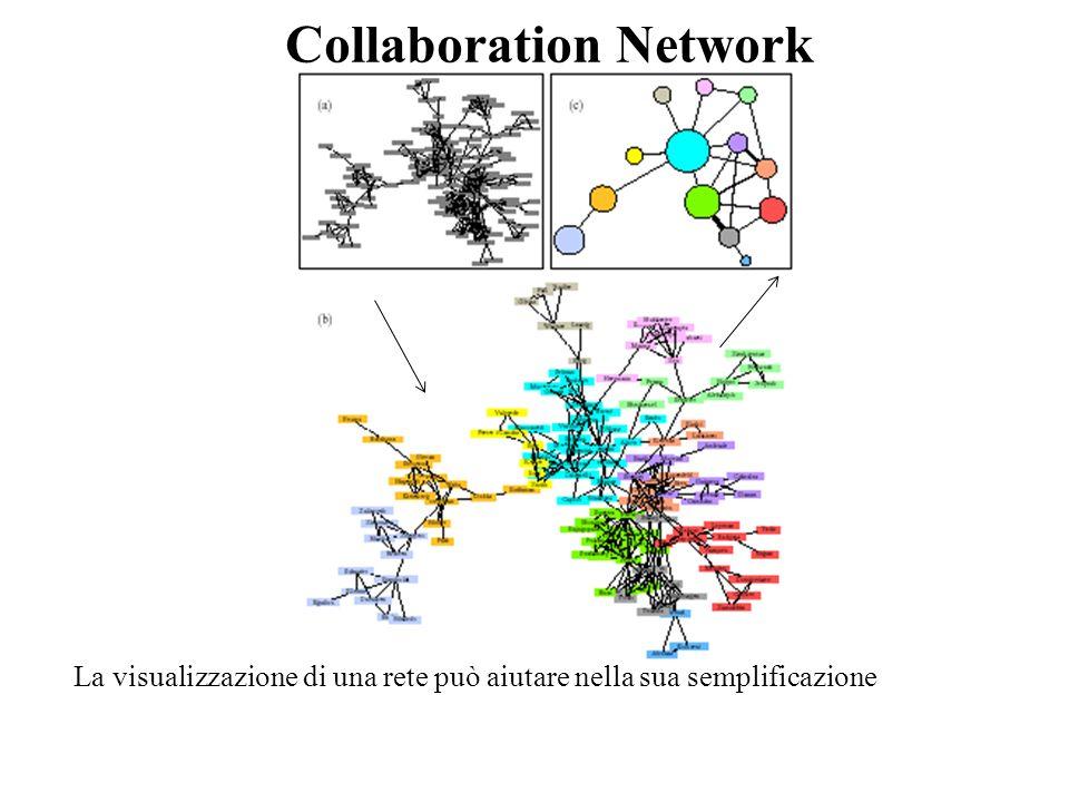Collaboration Network La visualizzazione di una rete può aiutare nella sua semplificazione