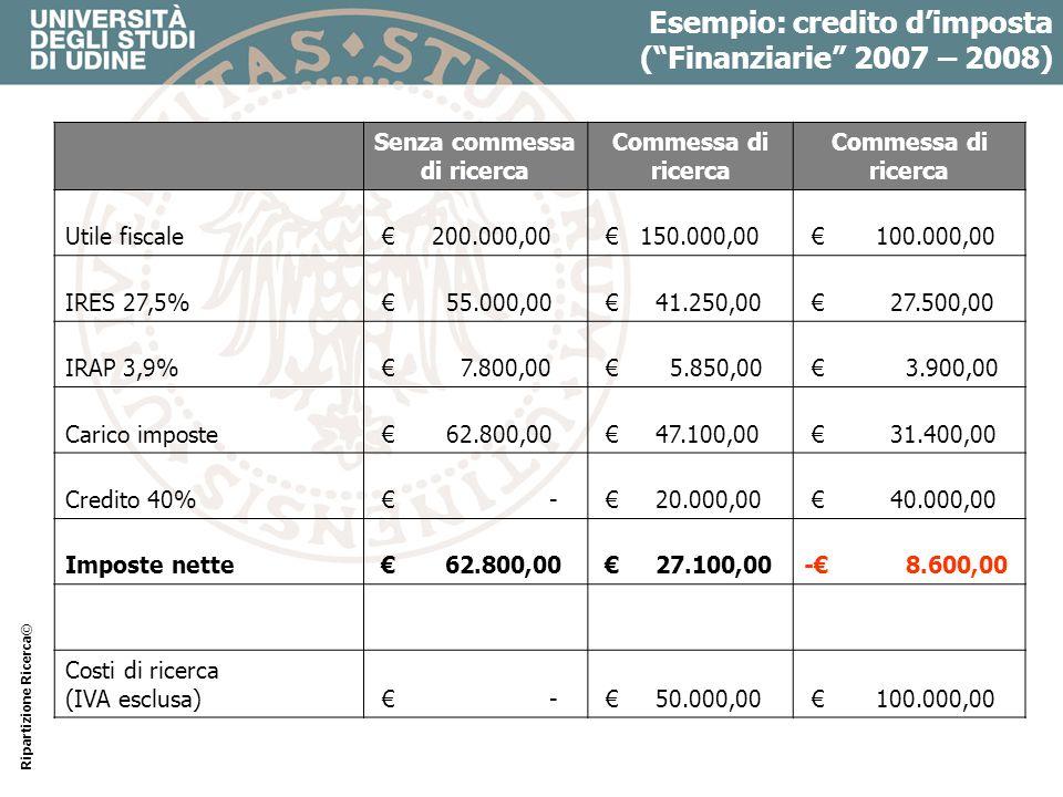 Esempio: credito dimposta (Finanziarie 2007 – 2008) Senza commessa di ricerca Commessa di ricerca Utile fiscale 200.000,00 150.000,00 100.000,00 IRES