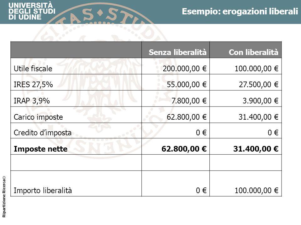 Esempio: liberalità Senza liberalitàCon liberalità Utile fiscale200.000,00 100.000,00 IRES 27,5%55.000,00 27.500,00 IRAP 3,9%7.800,00 3.900,00 Carico