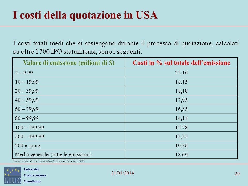Università Carlo Cattaneo Castellanza 21/01/2014 20 I costi della quotazione in USA I costi totali medi che si sostengono durante il processo di quota