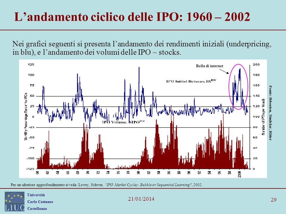 Università Carlo Cattaneo Castellanza 21/01/2014 29 Landamento ciclico delle IPO: 1960 – 2002 Nei grafici seguenti si presenta landamento dei rendimen