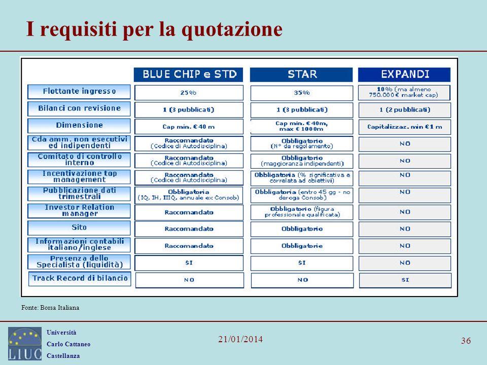 Università Carlo Cattaneo Castellanza 21/01/2014 36 I requisiti per la quotazione Fonte: Borsa Italiana