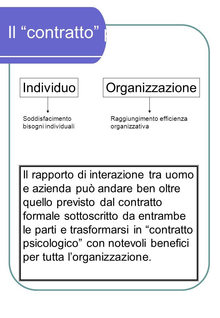 Il contratto psicologico IndividuoOrganizzazione Soddisfacimento bisogni individuali Raggiungimento efficienza organizzativa Il rapporto di interazion