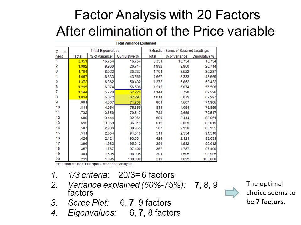 Factor Analysis with 20 Factors After elimination of the Price variable 1.1/3 criteria: 20/3= 6 factors 2.Variance explained (60%-75%): 7, 8, 9 factors 3.Scree Plot: 6, 7, 9 factors 4.Eigenvalues: 6, 7, 8 factors The optimal choice seems to be 7 factors.