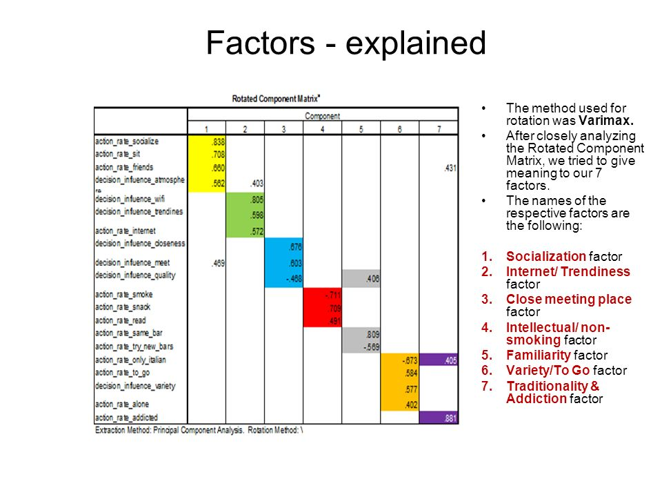 Factors - explained The method used for rotation was Varimax.