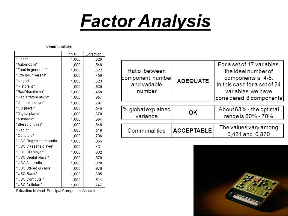 Factor Analysis Ratio between component number and variable number ADEQUATE For a set of 17 variables, the ideal number of components is 4-5. In this