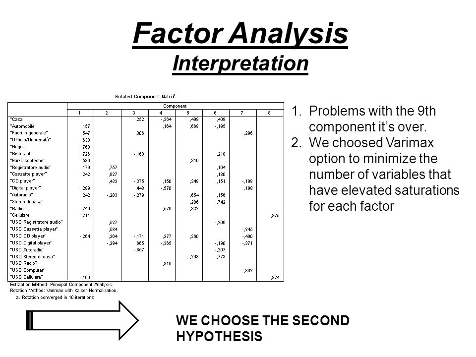 Factor Analysis Interpretation 1.Problems with the 9th component its over. 2.We choosed Varimax option to minimize the number of variables that have e