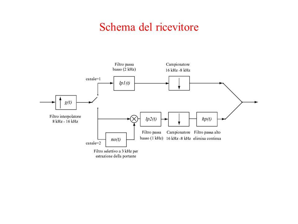 Schema del ricevitore