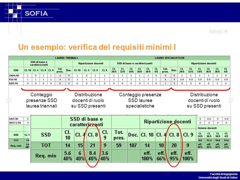 SOFIA Facoltà di Ingegneria Università degli Studi di Udine Un esempio: verifica dei requisiti minimi I Conteggio presenze SSD lauree triennali Distribuzione docenti di ruolo su SSD presenti Conteggio presenze SSD lauree specialistiche Distribuzione docenti di ruolo su SSD presenti Indietro