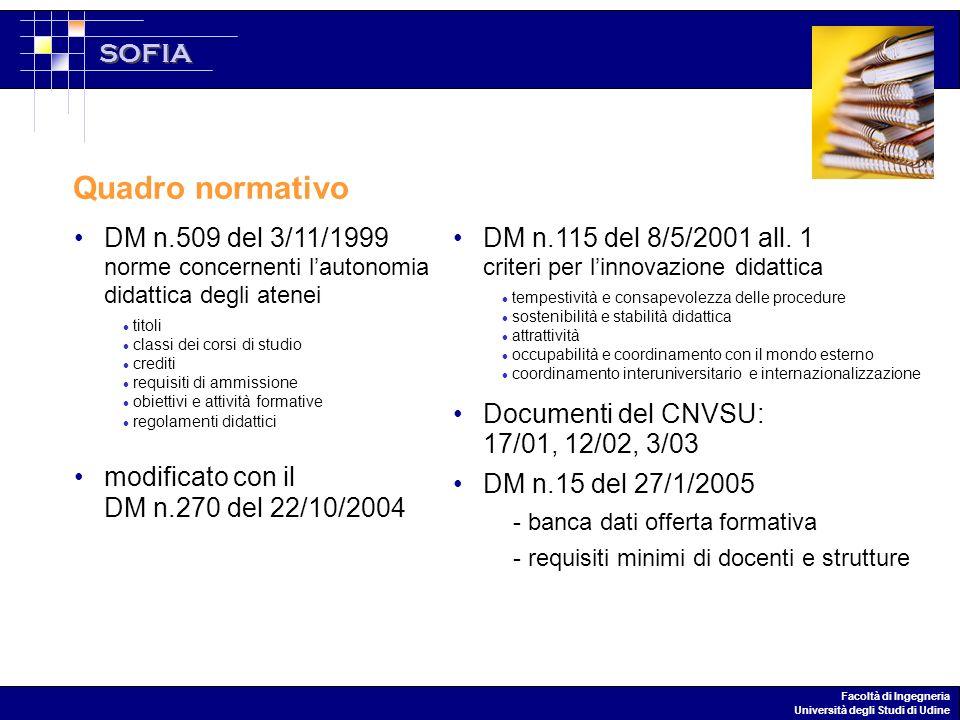 SOFIA Facoltà di Ingegneria Università degli Studi di Udine DM n.509 del 3/11/1999 norme concernenti lautonomia didattica degli atenei modificato con il DM n.270 del 22/10/2004 Quadro normativo DM n.115 del 8/5/2001 all.
