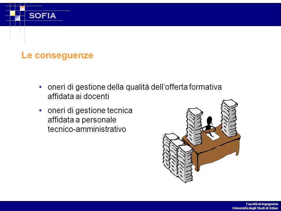 SOFIA Facoltà di Ingegneria Università degli Studi di Udine Le conseguenze oneri di gestione della qualità dellofferta formativa affidata ai docenti oneri di gestione tecnica affidata a personale tecnico-amministrativo