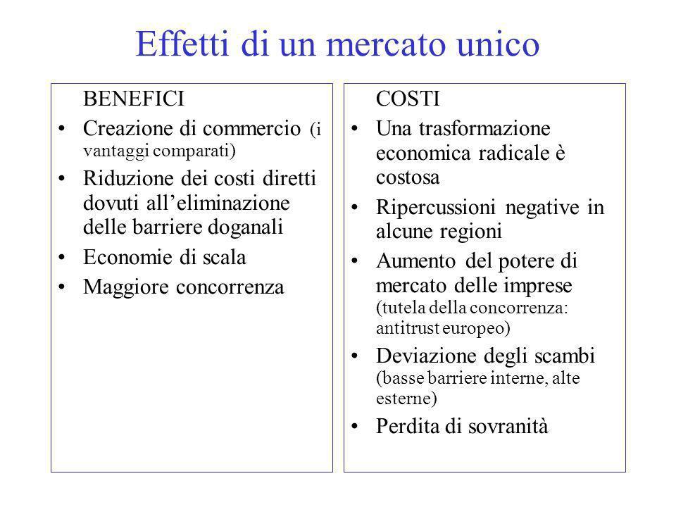 Effetti di un mercato unico BENEFICI Creazione di commercio (i vantaggi comparati) Riduzione dei costi diretti dovuti alleliminazione delle barriere doganali Economie di scala Maggiore concorrenza COSTI Una trasformazione economica radicale è costosa Ripercussioni negative in alcune regioni Aumento del potere di mercato delle imprese (tutela della concorrenza: antitrust europeo) Deviazione degli scambi (basse barriere interne, alte esterne) Perdita di sovranità
