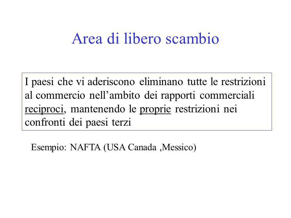 Area di libero scambio I paesi che vi aderiscono eliminano tutte le restrizioni al commercio nellambito dei rapporti commerciali reciproci, mantenendo le proprie restrizioni nei confronti dei paesi terzi Esempio: NAFTA (USA Canada,Messico)