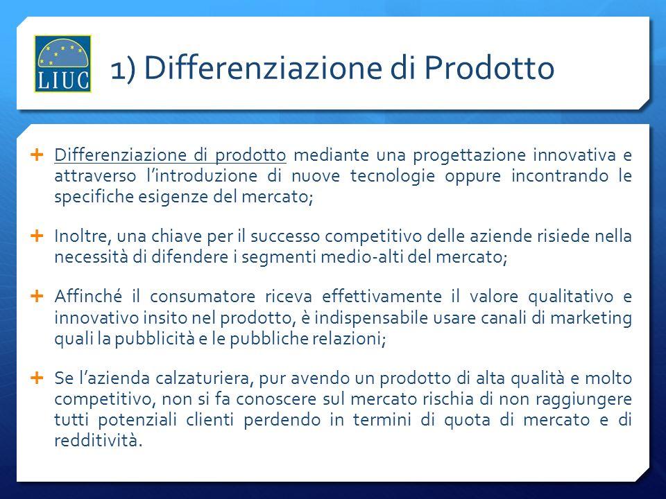1) Differenziazione di Prodotto Differenziazione di prodotto mediante una progettazione innovativa e attraverso lintroduzione di nuove tecnologie oppure incontrando le specifiche esigenze del mercato; Inoltre, una chiave per il successo competitivo delle aziende risiede nella necessità di difendere i segmenti medio-alti del mercato; Affinché il consumatore riceva effettivamente il valore qualitativo e innovativo insito nel prodotto, è indispensabile usare canali di marketing quali la pubblicità e le pubbliche relazioni; Se lazienda calzaturiera, pur avendo un prodotto di alta qualità e molto competitivo, non si fa conoscere sul mercato rischia di non raggiungere tutti potenziali clienti perdendo in termini di quota di mercato e di redditività.