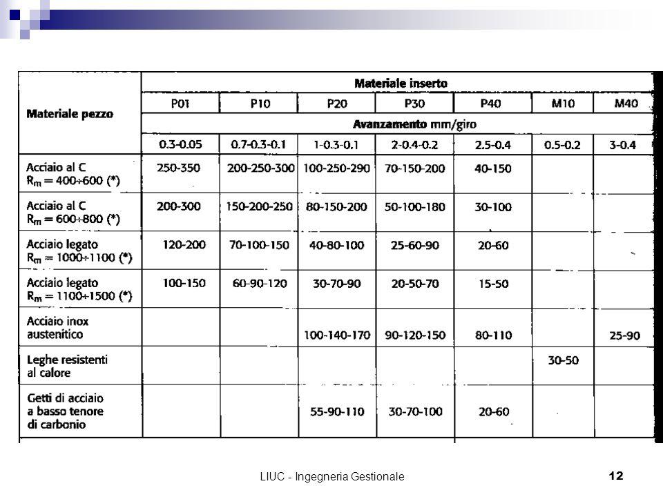 LIUC - Ingegneria Gestionale12