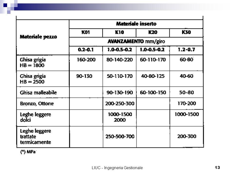 LIUC - Ingegneria Gestionale13