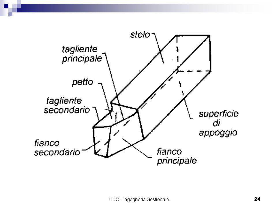 LIUC - Ingegneria Gestionale24