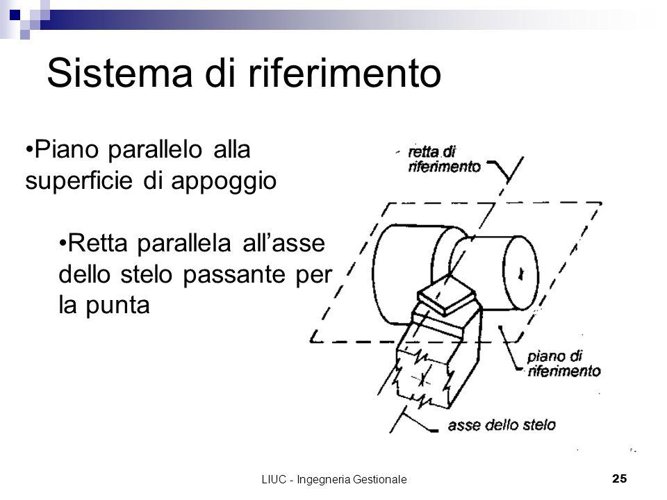 LIUC - Ingegneria Gestionale25 Sistema di riferimento Piano parallelo alla superficie di appoggio Retta parallela allasse dello stelo passante per la punta