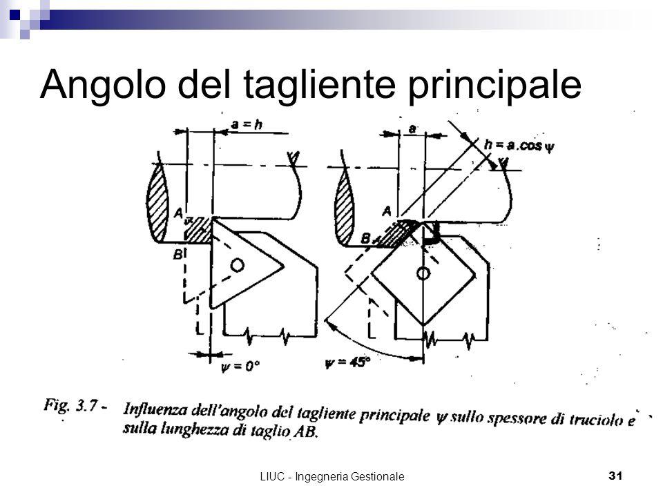 LIUC - Ingegneria Gestionale31 Angolo del tagliente principale