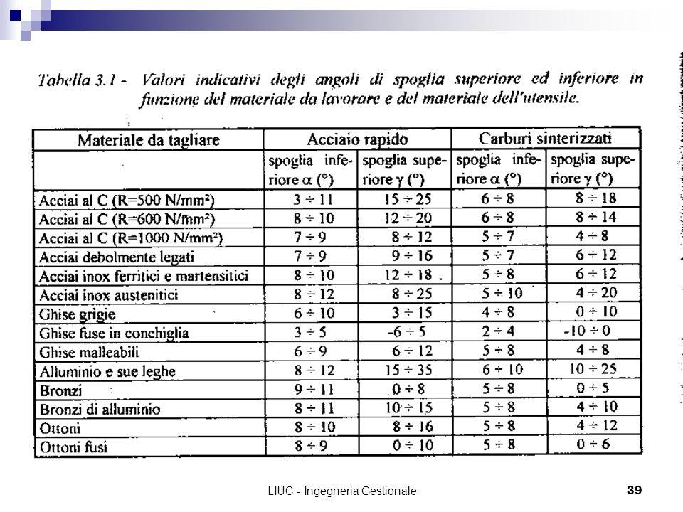 LIUC - Ingegneria Gestionale39