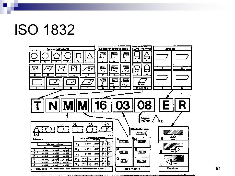 LIUC - Ingegneria Gestionale51 ISO 1832