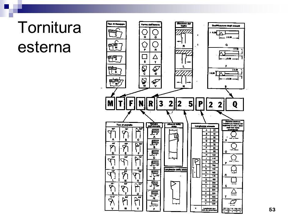 LIUC - Ingegneria Gestionale53 Tornitura esterna