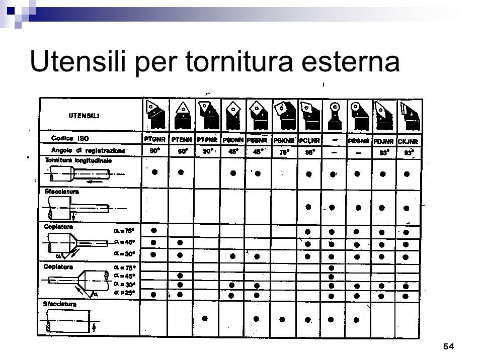 LIUC - Ingegneria Gestionale54 Utensili per tornitura esterna
