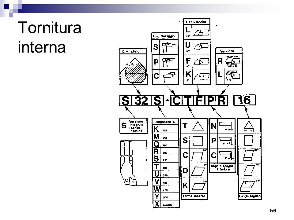LIUC - Ingegneria Gestionale56 Tornitura interna