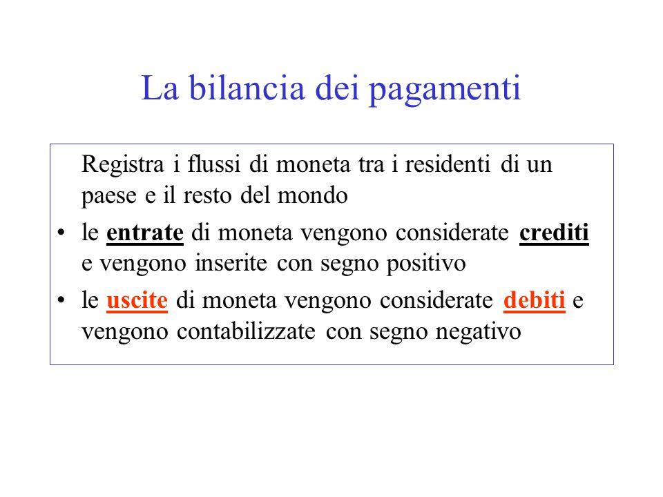 La bilancia dei pagamenti La bilancia dei pagamenti si suddivide in tre parti fondamentali Conto delle partite correnti Conto dei movimenti di capitale Conto dei movimenti finanziari