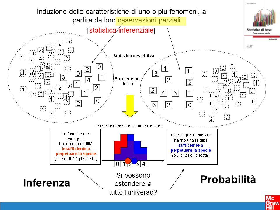 Induzione delle caratteristiche di uno o piu fenomeni, a partire da loro osservazioni parziali [statistica inferenziale] Si possono estendere a tutto