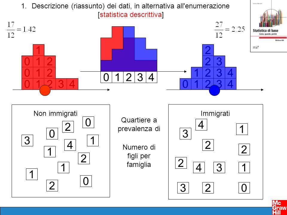 1.Descrizione (riassunto) dei dati, in alternativa all'enumerazione [statistica descrittiva] 3 Quartiere a prevalenza di Non immigratiImmigrati Numero