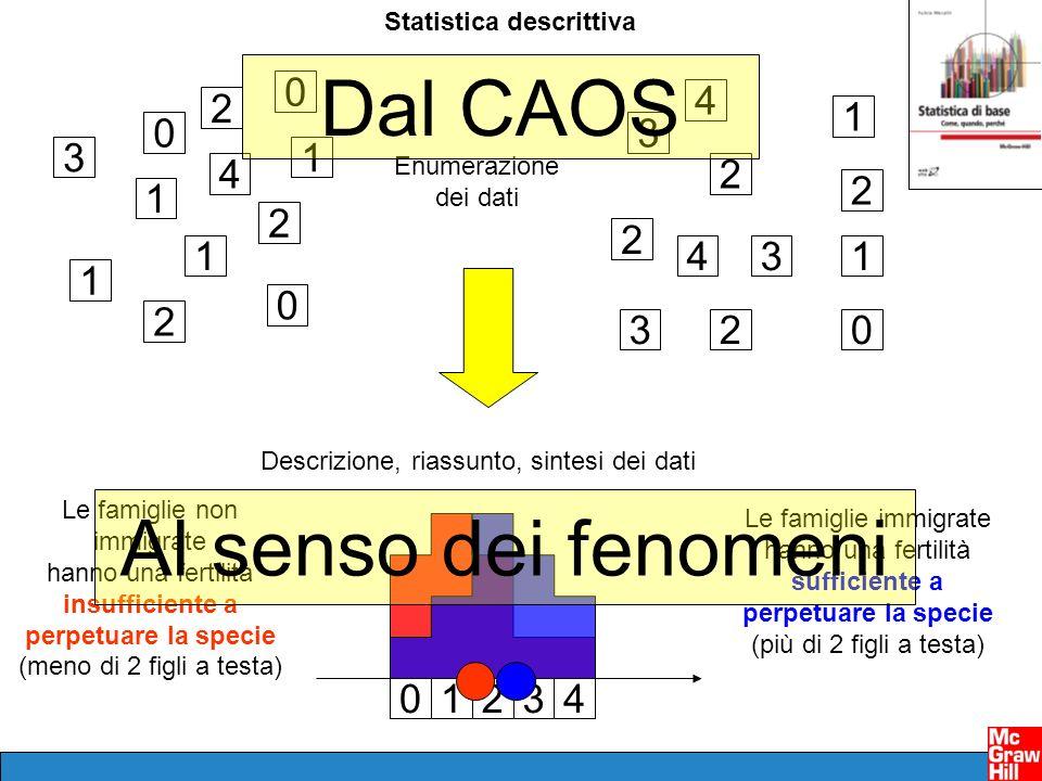 Statistica descrittiva 3 3 3 3 1 1 1 0 0 0 1 2 2 2 2 1 2 2 1 2 4 4 4 0 Enumerazione dei dati 01234 Descrizione, riassunto, sintesi dei dati Le famigli