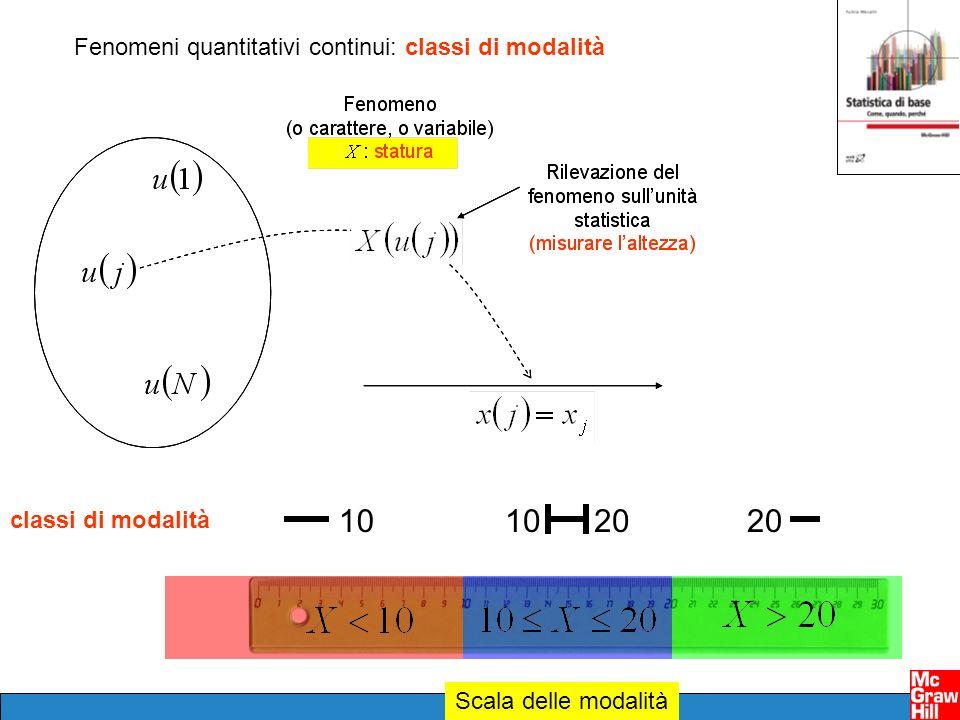 Scala delle modalità Fenomeni quantitativi continui: classi di modalità classi di modalità 201010 20