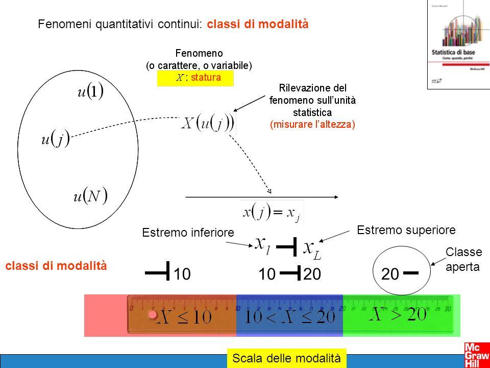 Scala delle modalità Fenomeni quantitativi continui: classi di modalità classi di modalità 201010 20 Estremo superiore Estremo inferiore Classe aperta