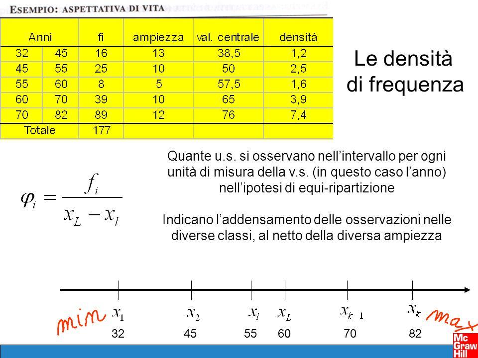 324555607082 Le densità di frequenza Quante u.s.