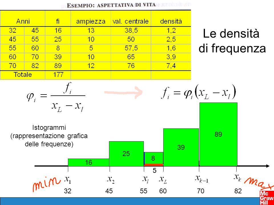 324555607082 Le densità di frequenza 8 55 1.6 16 25 39 89 Istogrammi (rappresentazione grafica delle frequenze)
