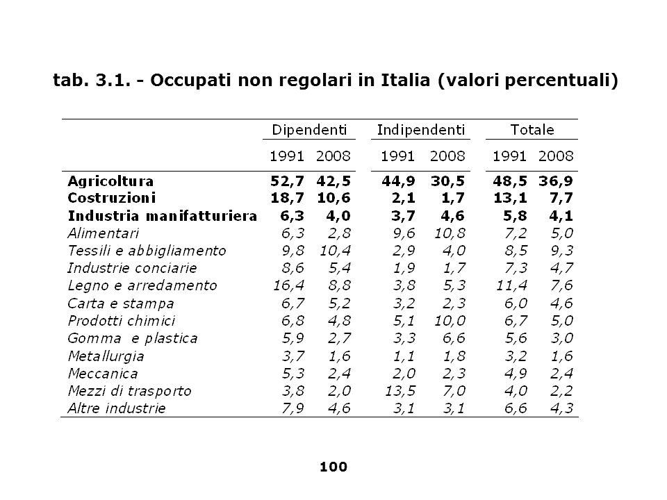 100 tab. 3.1. - Occupati non regolari in Italia (valori percentuali)