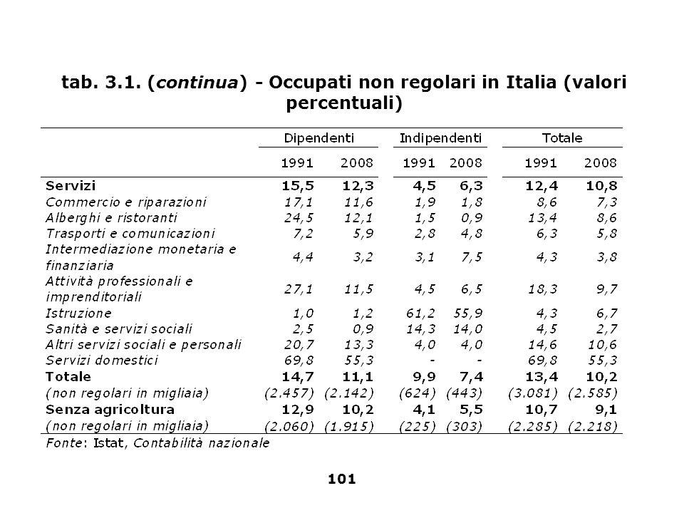 101 tab. 3.1. (continua) - Occupati non regolari in Italia (valori percentuali)