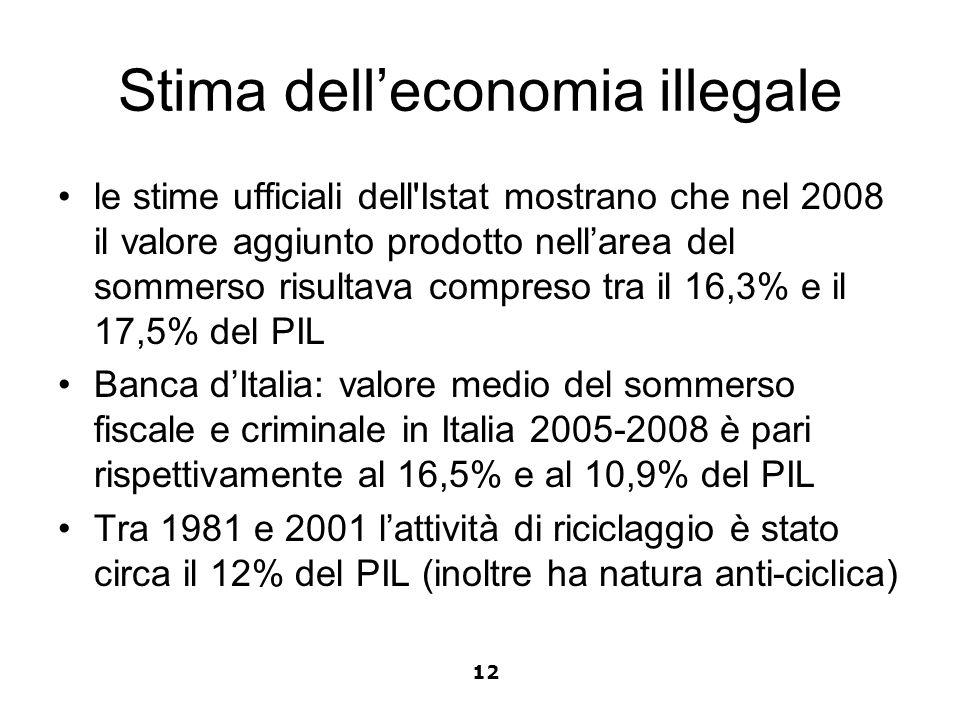 Stima delleconomia illegale le stime ufficiali dell'Istat mostrano che nel 2008 il valore aggiunto prodotto nellarea del sommerso risultava compreso t
