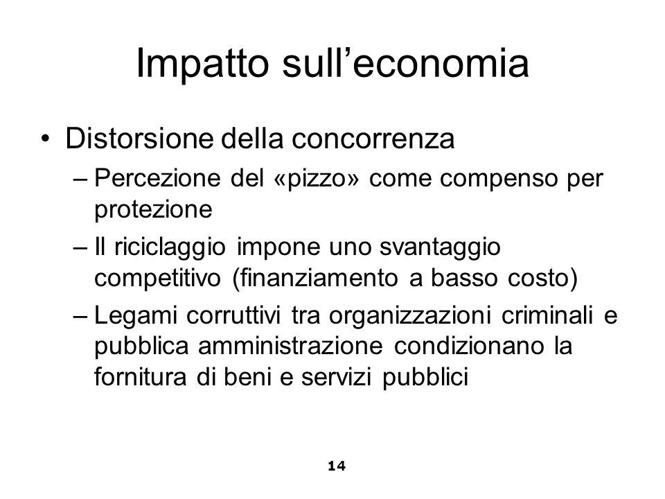 Impatto sulleconomia Distorsione della concorrenza –Percezione del «pizzo» come compenso per protezione –Il riciclaggio impone uno svantaggio competit