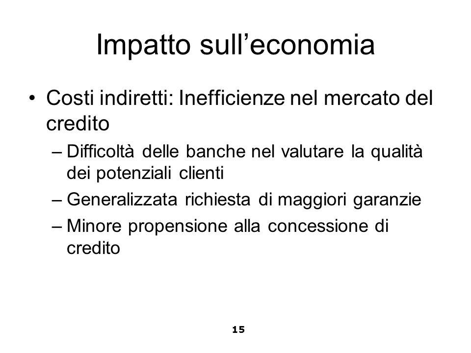 Impatto sulleconomia Costi indiretti: Inefficienze nel mercato del credito –Difficoltà delle banche nel valutare la qualità dei potenziali clienti –Ge
