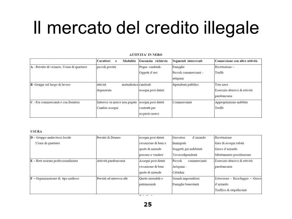 Il mercato del credito illegale 25
