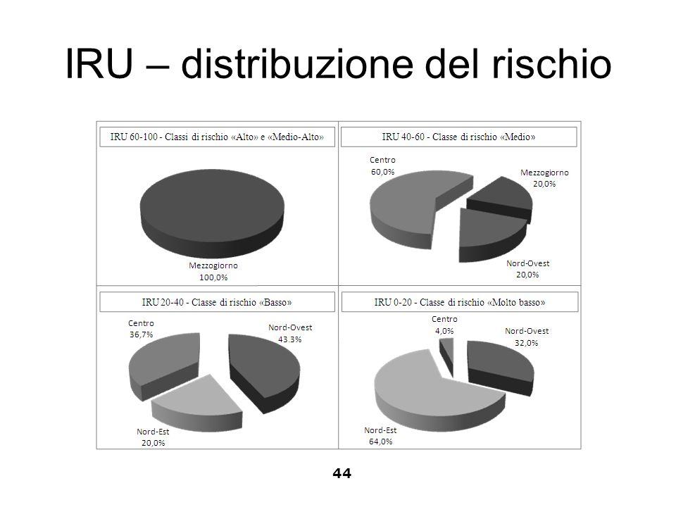 IRU – distribuzione del rischio 44